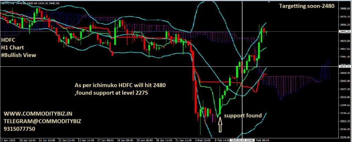 HDFC - chart - 586182