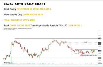 BAJAJ-AUTO - chart - 4862654