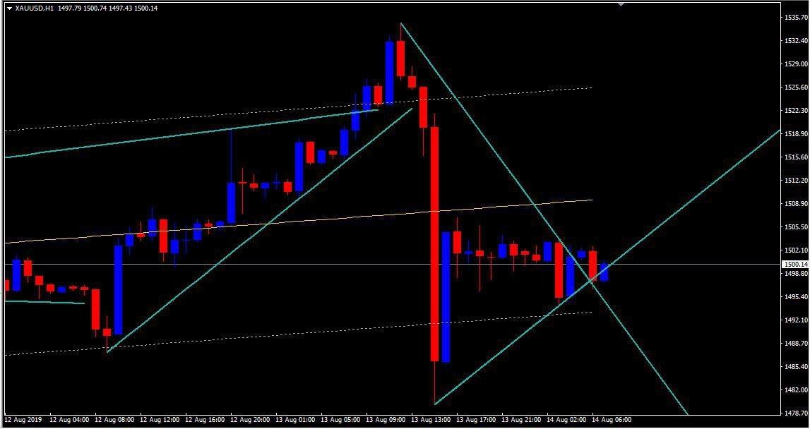 MCX:GOLD - chart - 312914