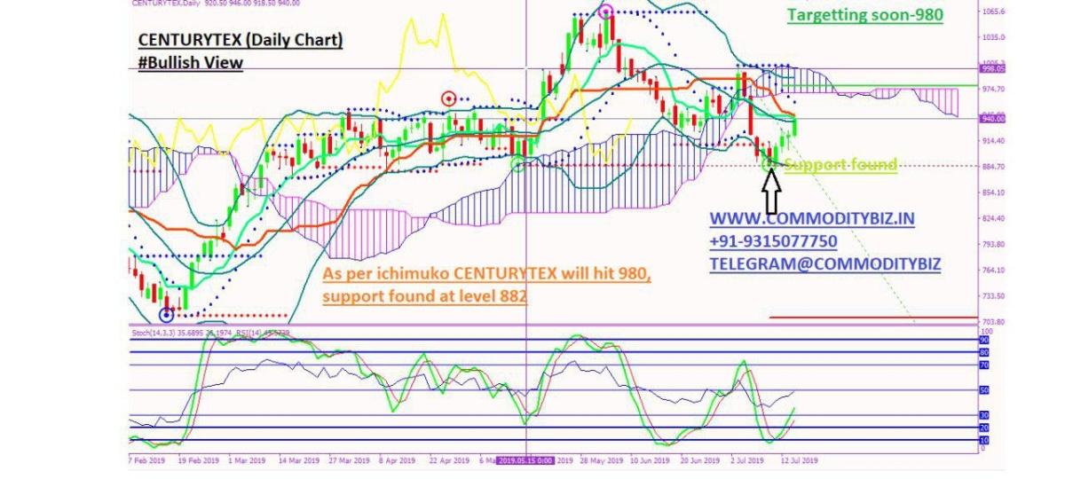 CENTURYTEX - chart - 270721