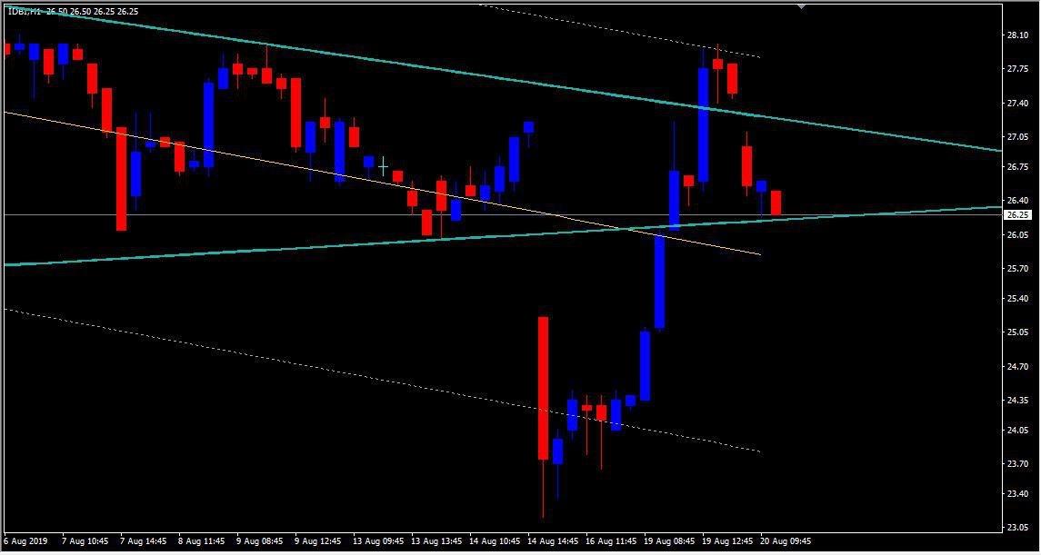 IDBI - chart - 318828
