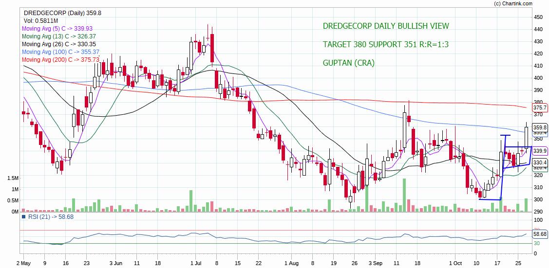 DREDGECORP - chart - 416612