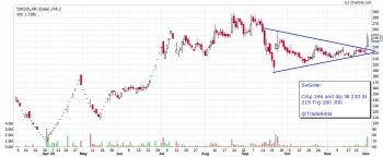SWSOLAR - chart - 1720261