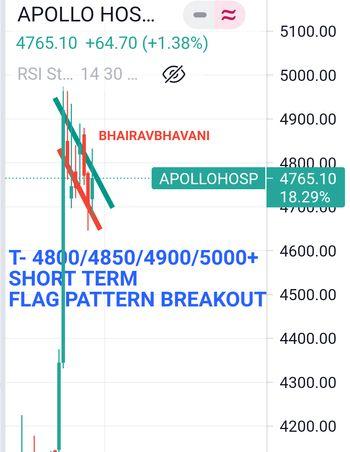 APOLLOHOSP - chart - 4400246