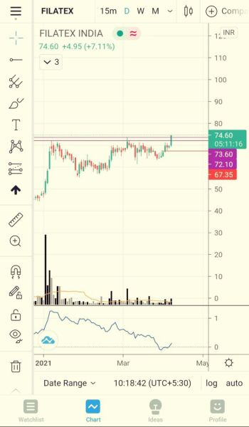FILATEX - chart - 2625308