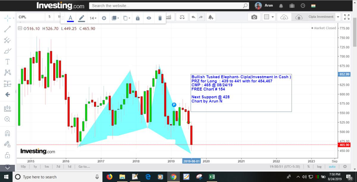 @arun-BJE50Q1jE's activity - chart - 325653