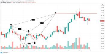 DABUR - chart - 1308758