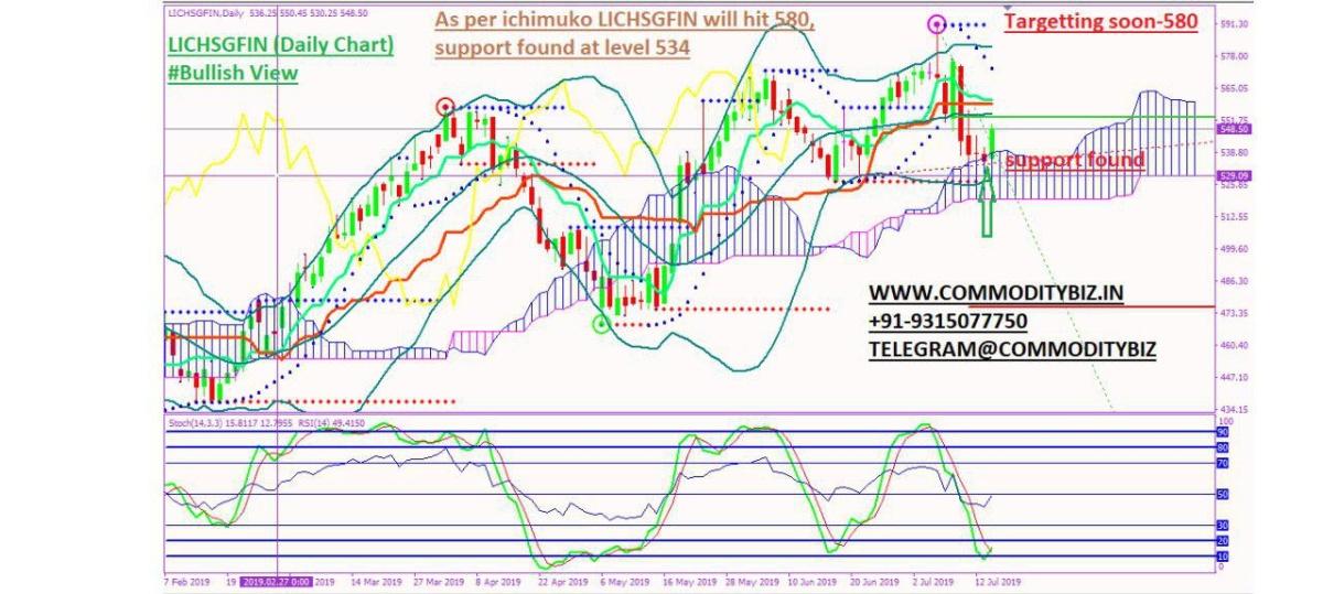 LICHSGFIN - chart - 270725