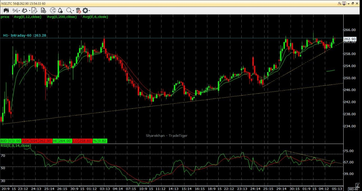 ITC - chart - 426381