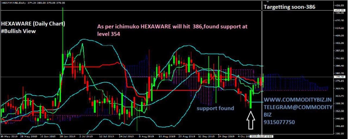 HEXAWARE - chart - 405519