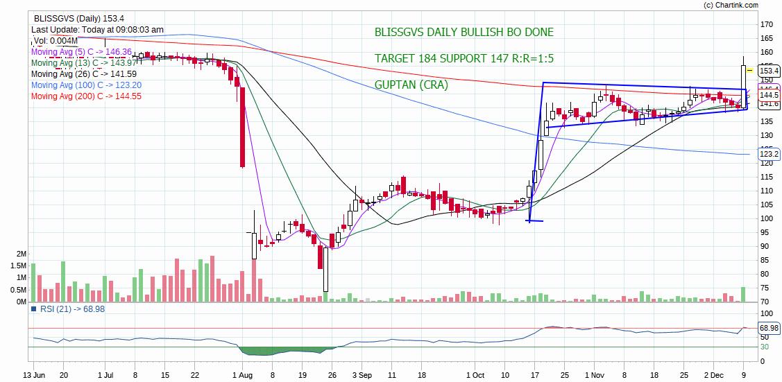 BLISSGVS - chart - 474417