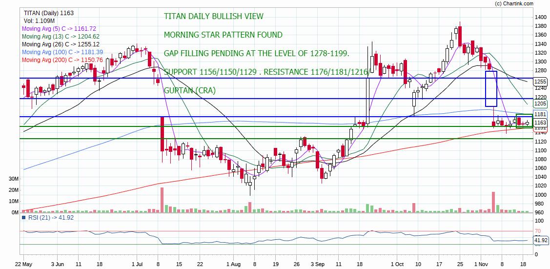 TITAN - chart - 445758