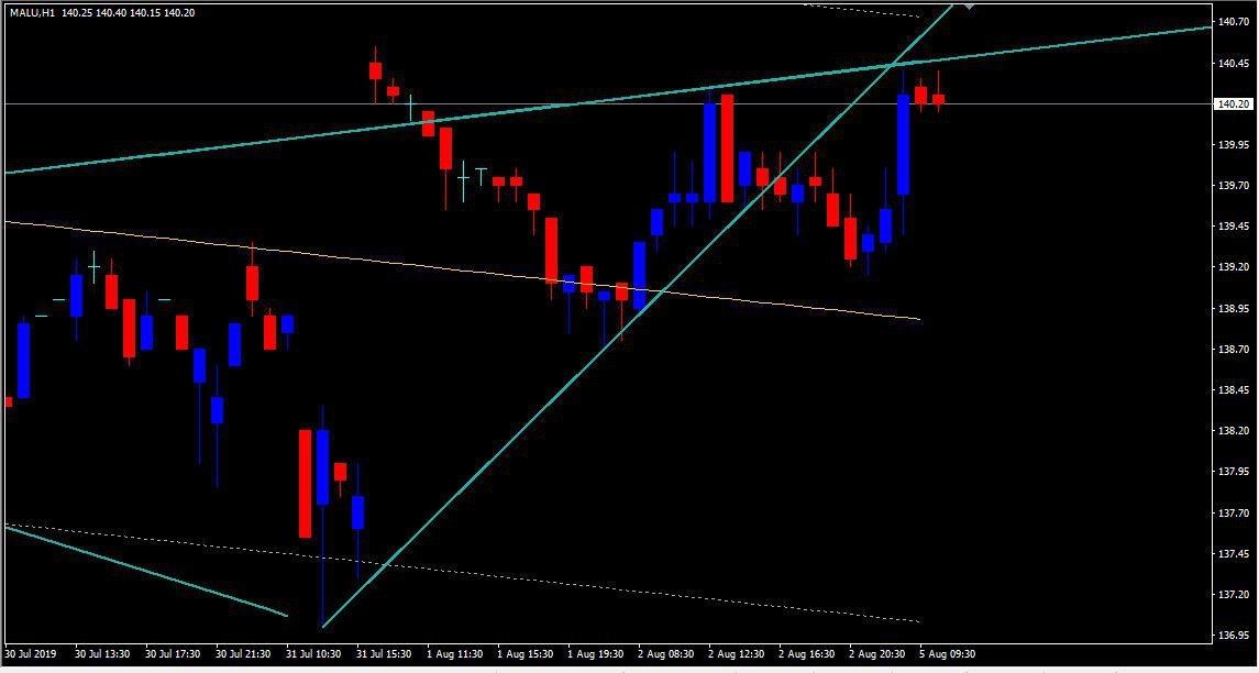 MCX:ALUMINIUM - chart - 299292