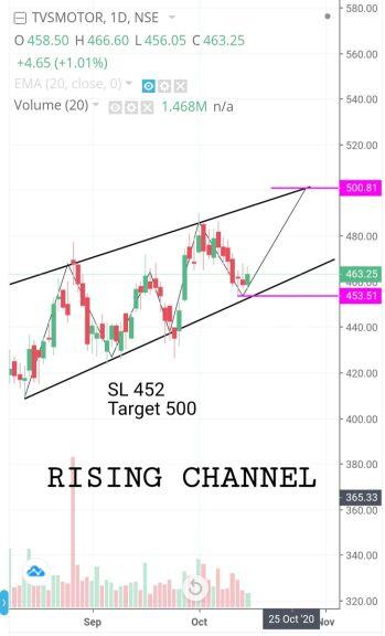 TVSMOTOR - chart - 1490064
