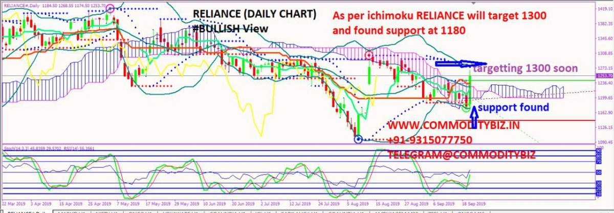 RELIANCE - chart - 369402