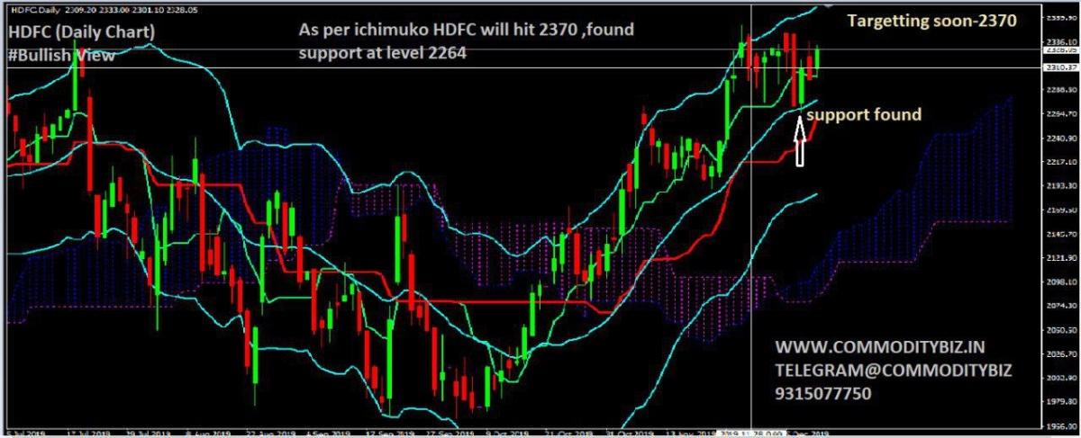 HDFC - chart - 477365