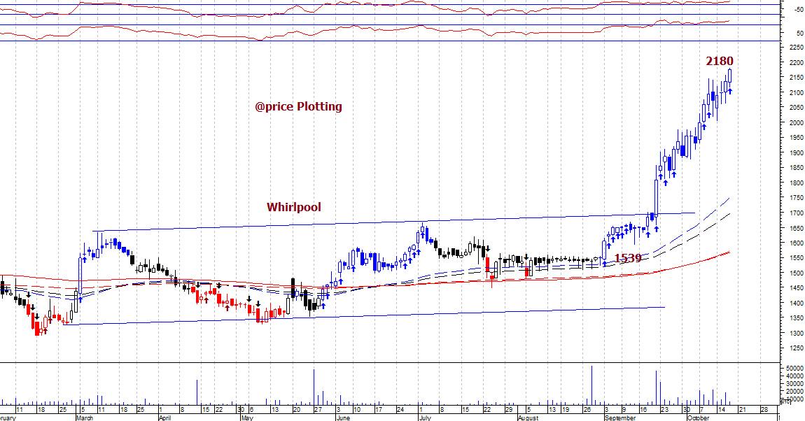 WHIRLPOOL - chart - 404832