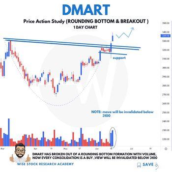 DMART - chart - 3497414