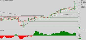 FCL - chart - 3272332