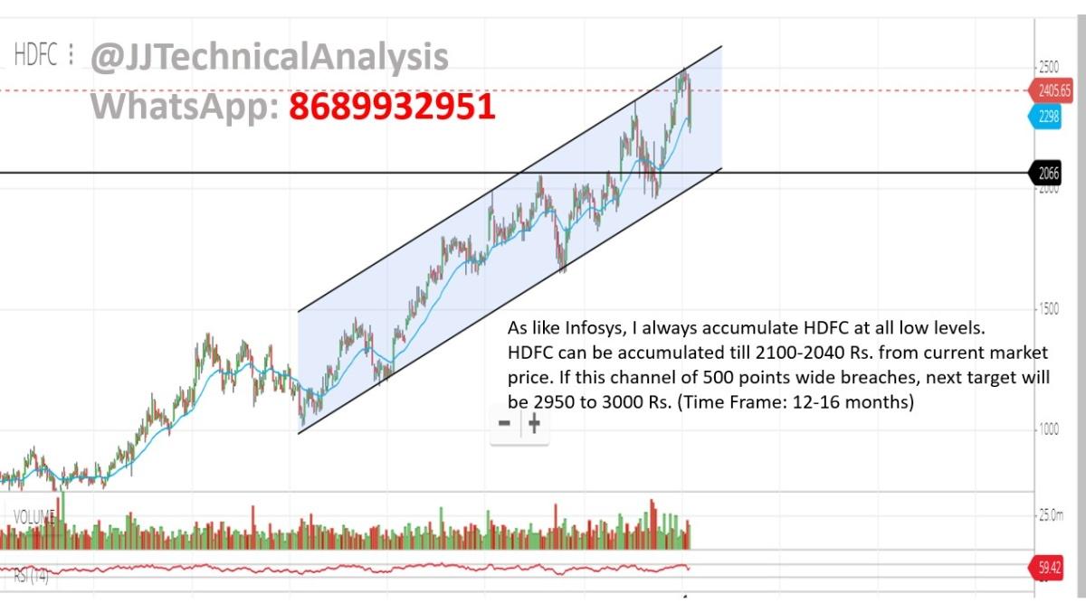 HDFC - chart - 589970