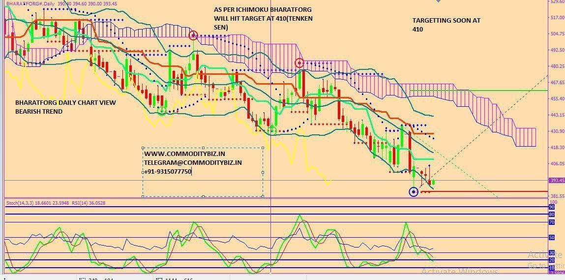 BHARATFORG - chart - 320719