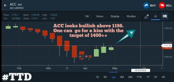 ACC - chart - 755764