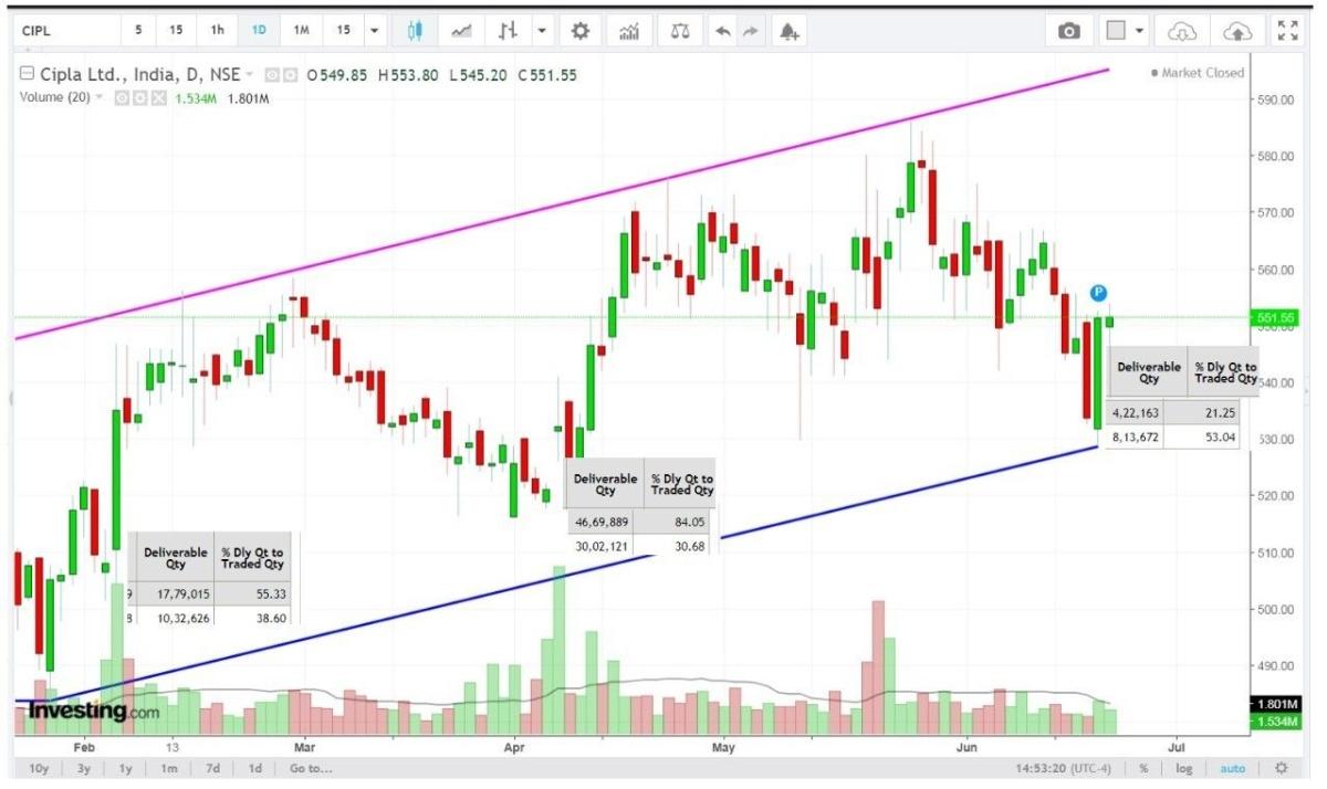 CIPLA - chart - 235802