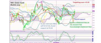 NBCC - chart - 239135