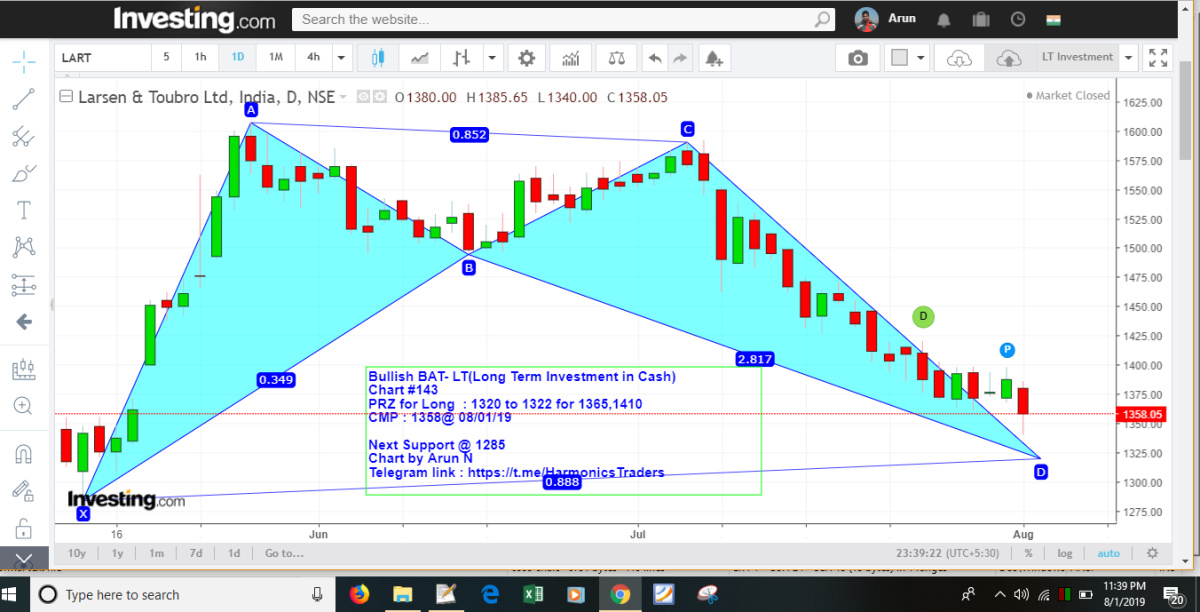 LT - chart - 296049