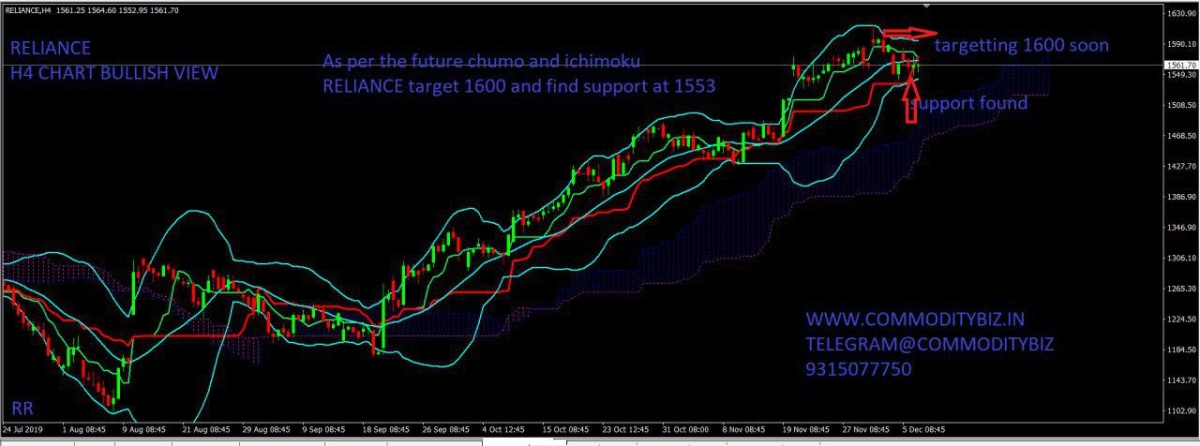 RELIANCE - chart - 471303