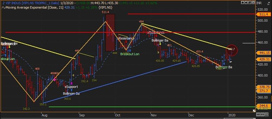 VIPIND - chart - 511304