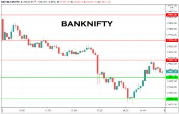 IDX:NIFTY BANK - chart - 1718990