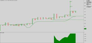 POWERINDIA - chart - 3191480