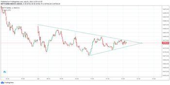IDX:NIFTY BANK - chart - 3715898