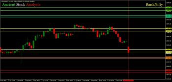 IDX:NIFTY BANK - chart - 2647511