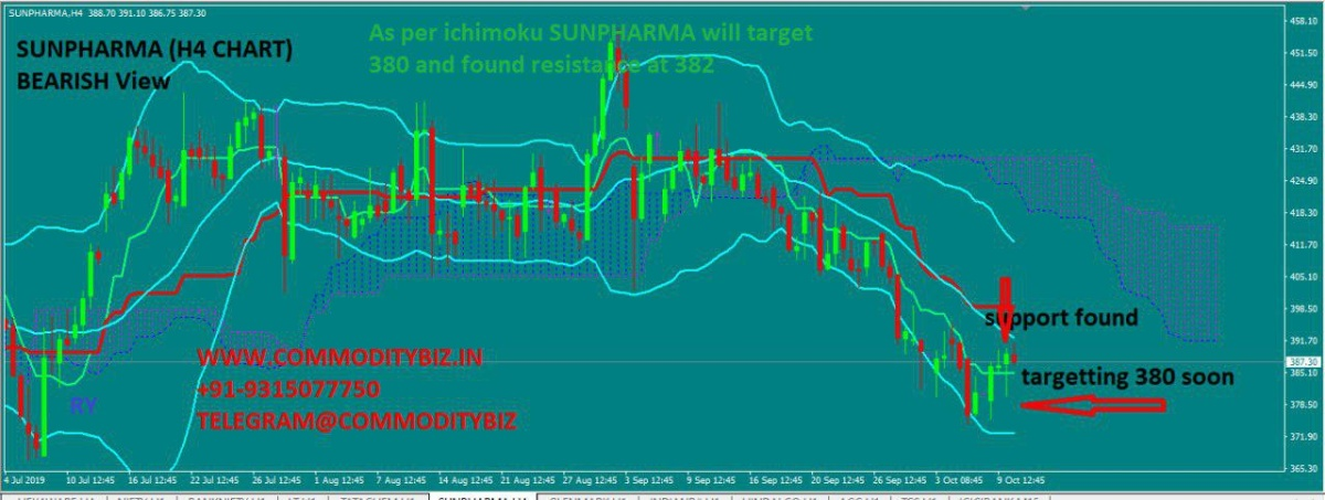 SUNPHARMA - chart - 393576