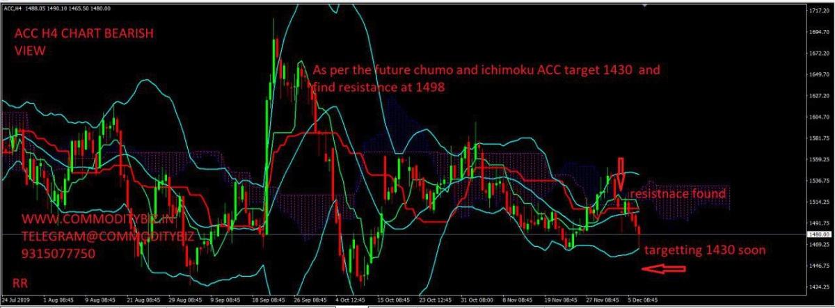 ACC - chart - 471283