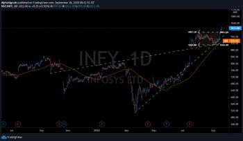 INFY - chart - 1331130