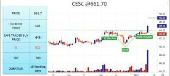 CESC - chart - 1937662