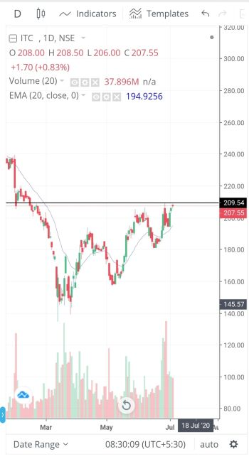 ITC - chart - 984577