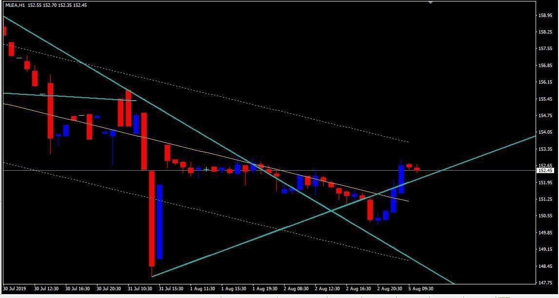 MCX:LEAD - chart - 299766