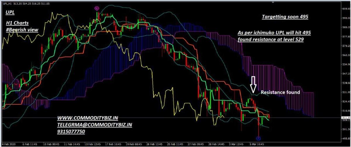 UPL - chart - 647884