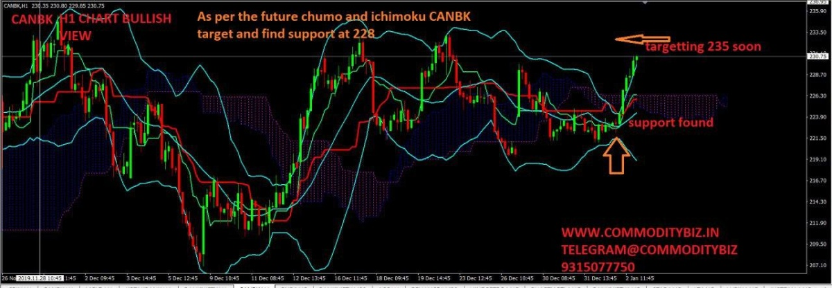 CANBK - chart - 509682