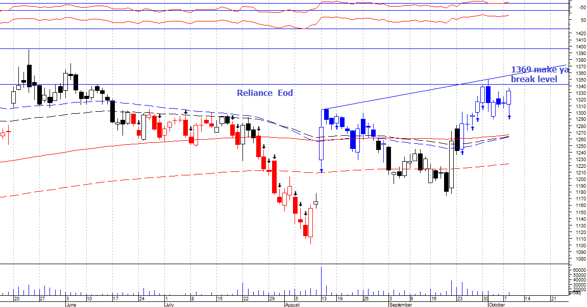 RELIANCE - chart - 392042