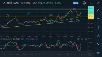 AXISBANK - chart - 389937