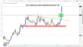 IOLCP - chart - 622708