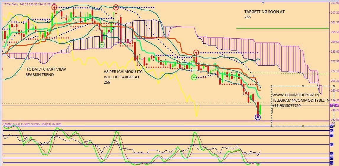 ITC - chart - 312773