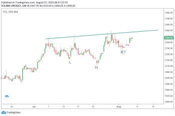TCS - chart - 1126126
