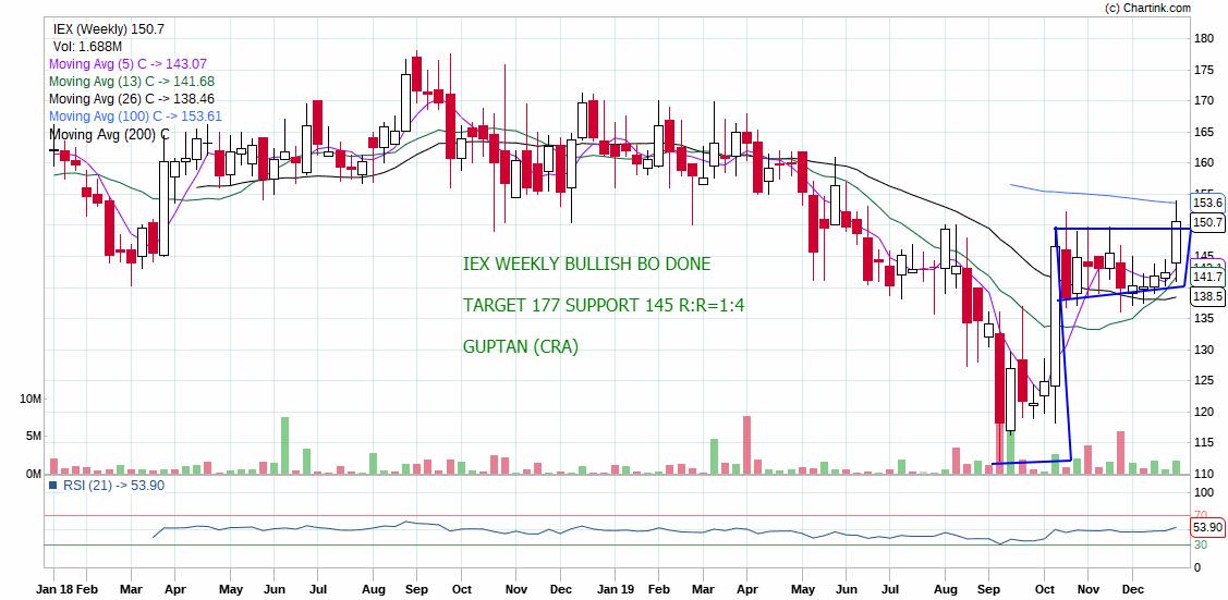 IEX - chart - 510285