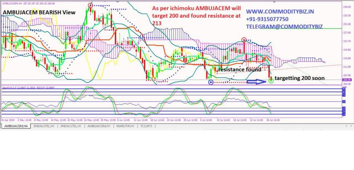 AMBUJACEM - chart - 289783
